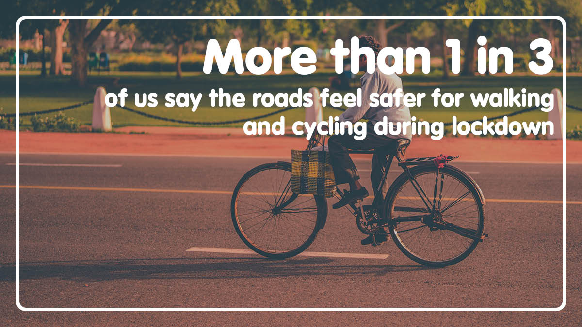 More than 1 in 3 of us say the roads feel safer for walking and cycling during lockdown