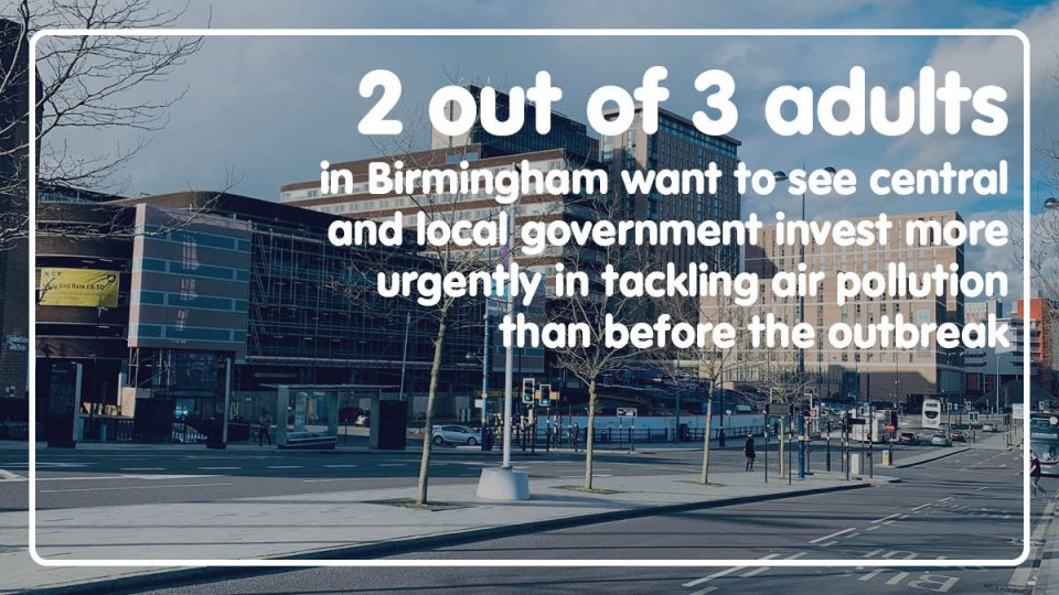 2 out of 3 adults in Birmingham want to see the central and local government invest more urgently in tackling air pollution than before the outbreak