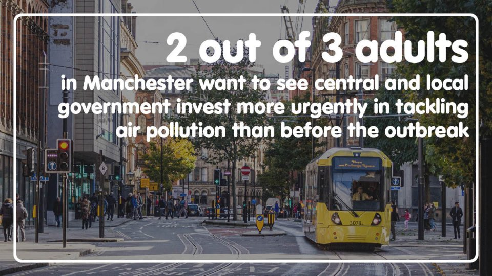 2 out of 3 adults in Manchester want to see the central and local government invest more urgently in tackling air pollution than before the outbreak