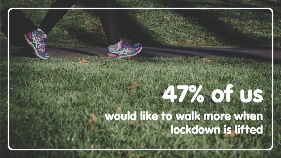 47% of us would like to walk more when lockdown is lifted