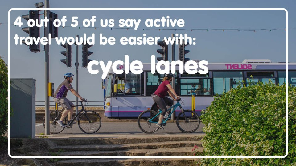 4 out of 5 of us say active travel would be easier with cycle lanes.
