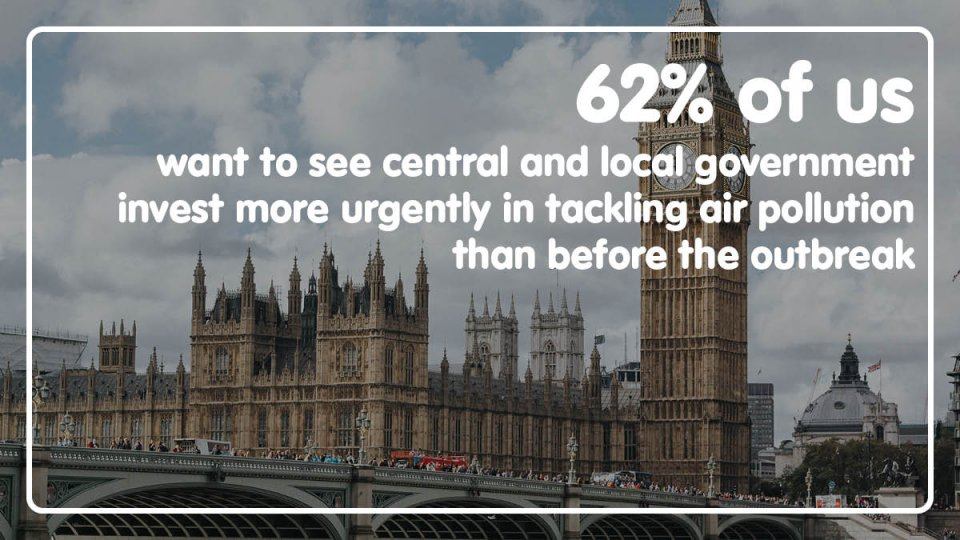 62% of us want to see central and local government invest more urgently in tackling air pollution than before the outbreak