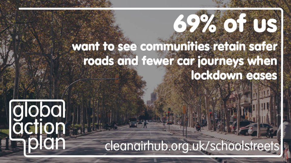 69% of us want to see communities retain safer roads and fewer car journeys when lockdown eases