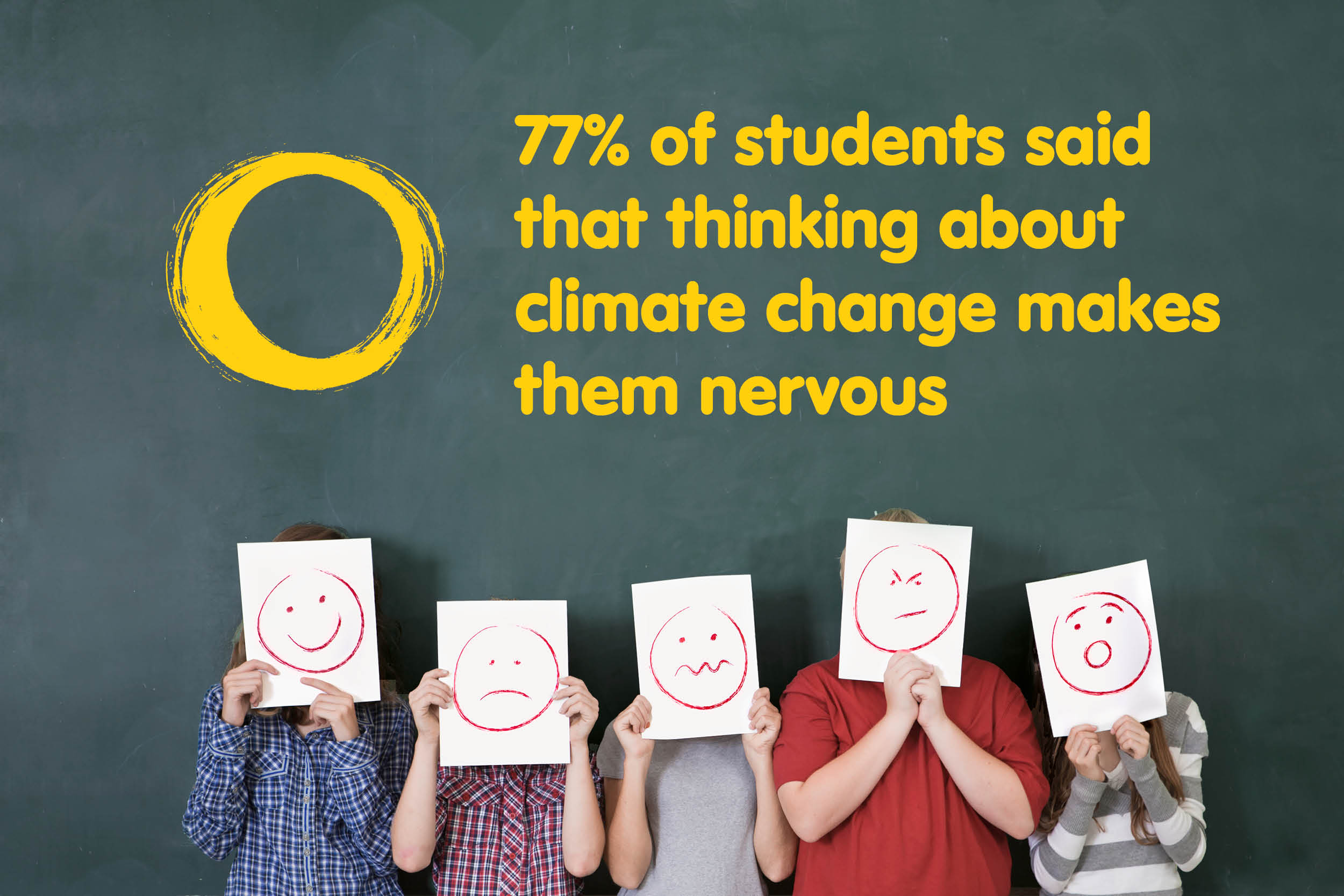 "5 children stand in front of a blackboard holding pieces of paper with worried faces on them in front of their own faces. Above in yellow text it says ""77% of students said that thinking about climate change makes them nervous"""