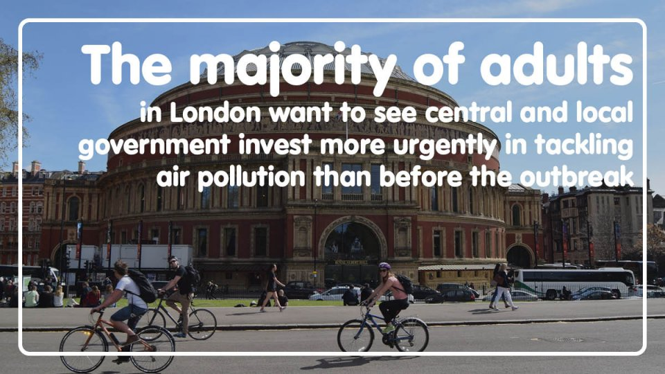 The majority of adults in London want to see the central and local government invest more urgently in tackling air pollution than before the outbreak