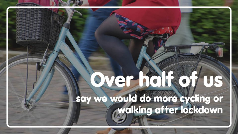 Over half of us say we would do more cycling or walking after lockdown.